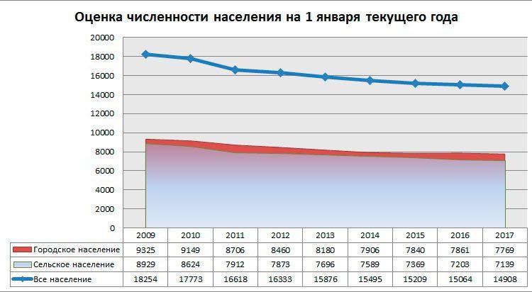 graf_chisl_full_09_17
