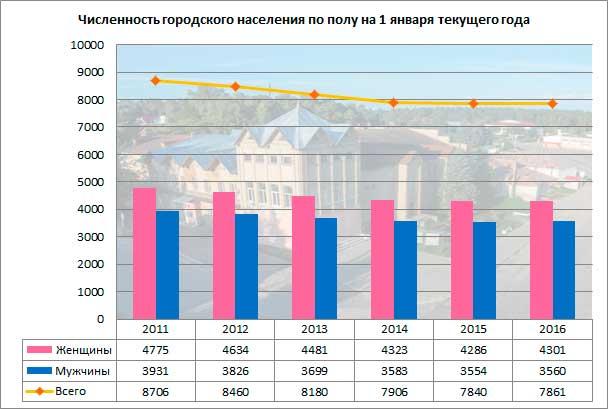 graf_chisl_gorod
